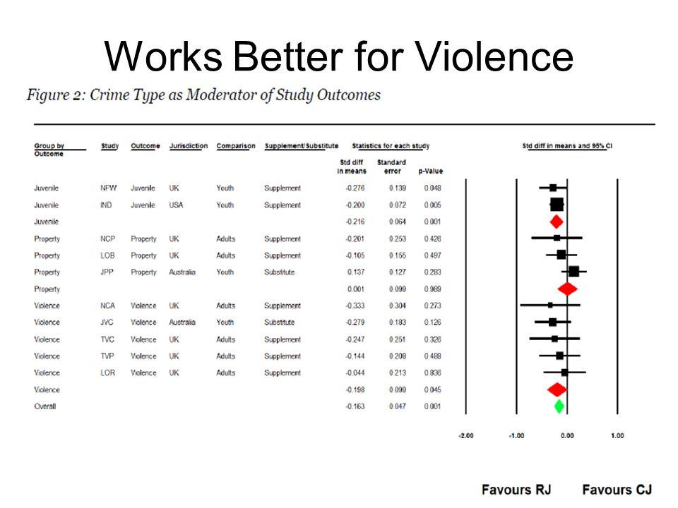Works Better for Violence