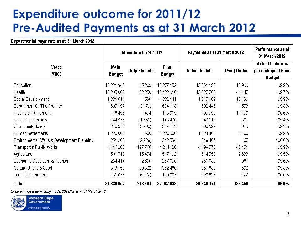 Expenditure outcome for 2011/12 Pre-Audited Payments as at 31 March 2012 3