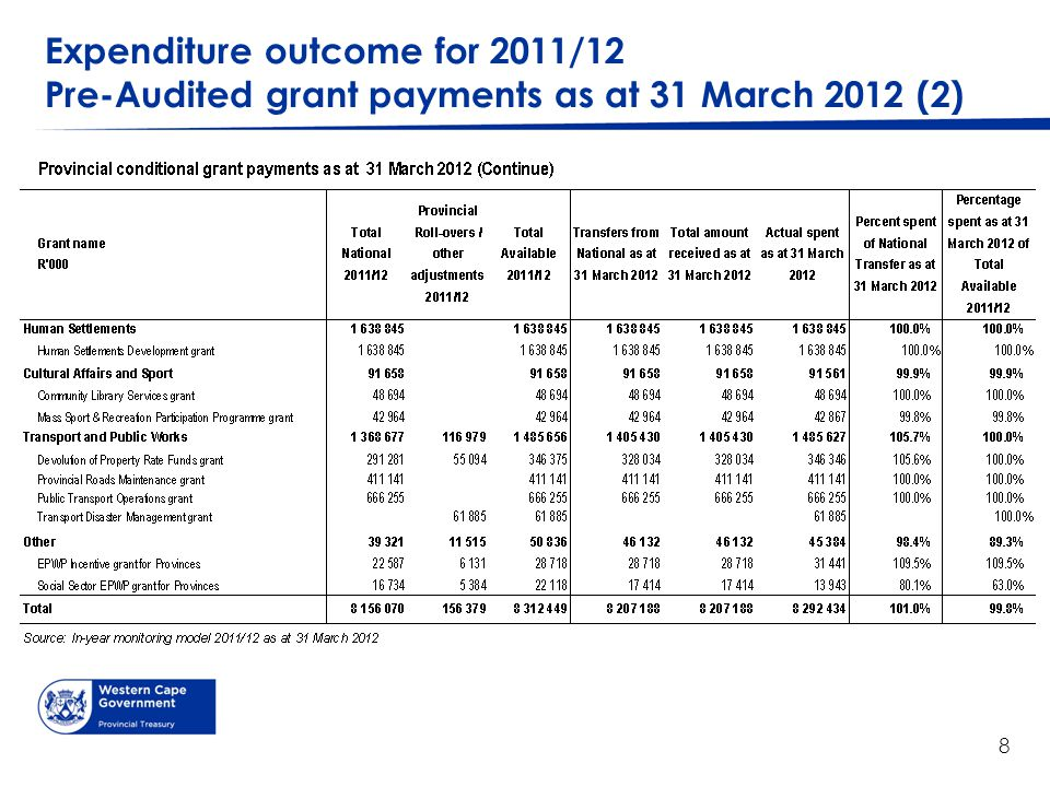 Expenditure outcome for 2011/12 Pre-Audited grant payments as at 31 March 2012 (2) 8