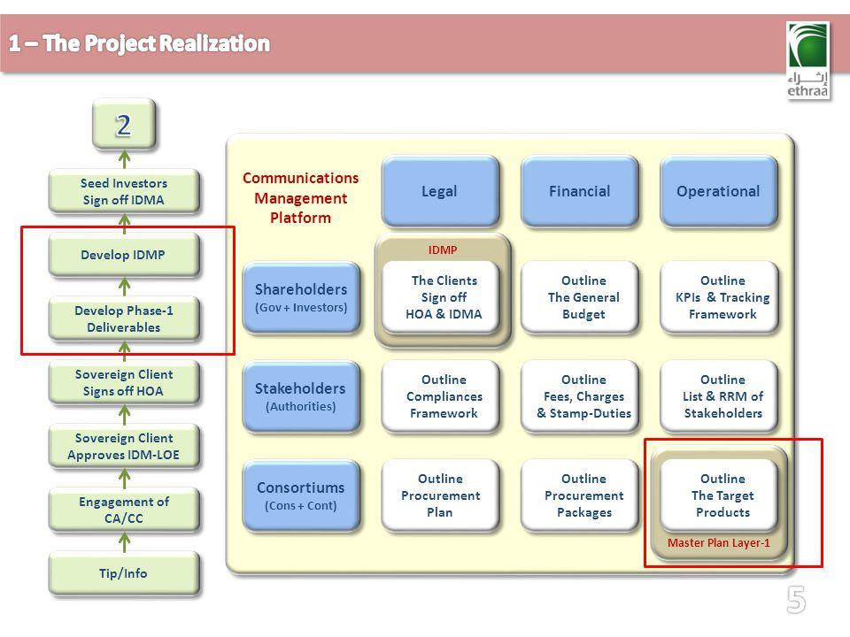 Tip/Info Engagement of CA/CC Develop IDMP Sovereign Client Approves IDM-LOE Sovereign Client Signs off HOA Sovereign Client Signs off HOA Seed Investors Sign off IDMA Seed Investors Sign off IDMA Develop Phase-1 Deliverables Financial Operational Shareholders (Gov + Investors) Shareholders (Gov + Investors) Stakeholders (Authorities) Stakeholders (Authorities) Consortiums (Cons + Cont) Consortiums (Cons + Cont) Outline The General Budget Outline The General Budget Outline KPIs & Tracking Framework Outline KPIs & Tracking Framework Outline Compliances Framework Outline Compliances Framework Outline Fees, Charges & Stamp-Duties Outline Fees, Charges & Stamp-Duties Outline List & RRM of Stakeholders Outline List & RRM of Stakeholders Outline Procurement Plan Outline Procurement Plan Outline Procurement Packages Outline Procurement Packages Communications Management Platform Master Plan Layer-1 Outline The Target Products Outline The Target Products IDMP Legal The Clients Sign off HOA & IDMA The Clients Sign off HOA & IDMA