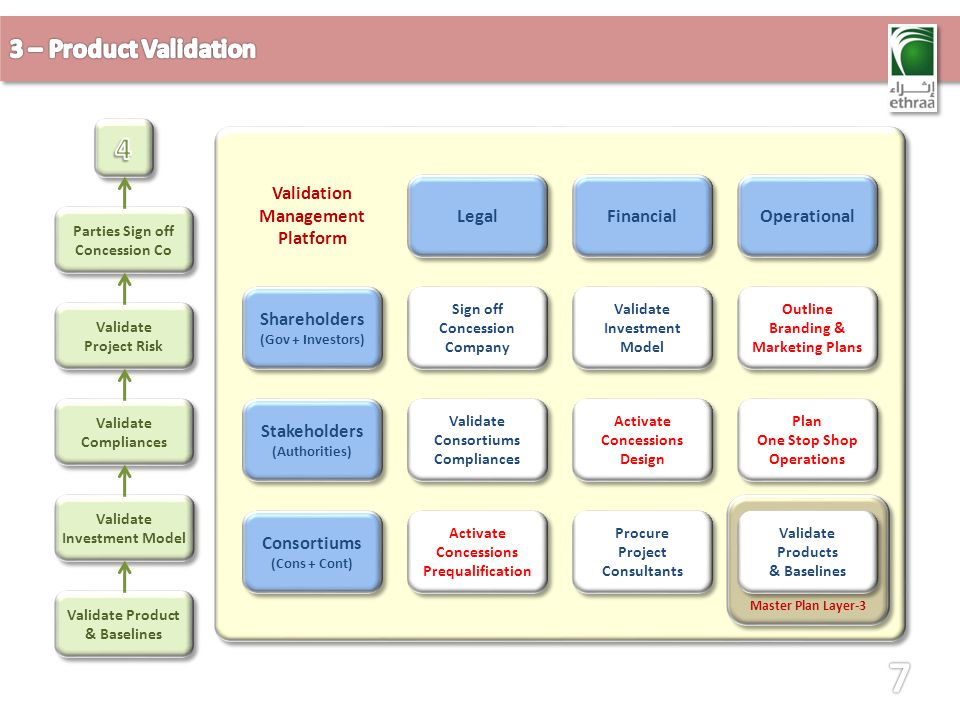 Validate Product & Baselines Validate Product & Baselines Validate Investment Model Validate Compliances Validate Project Risk Validate Project Risk P