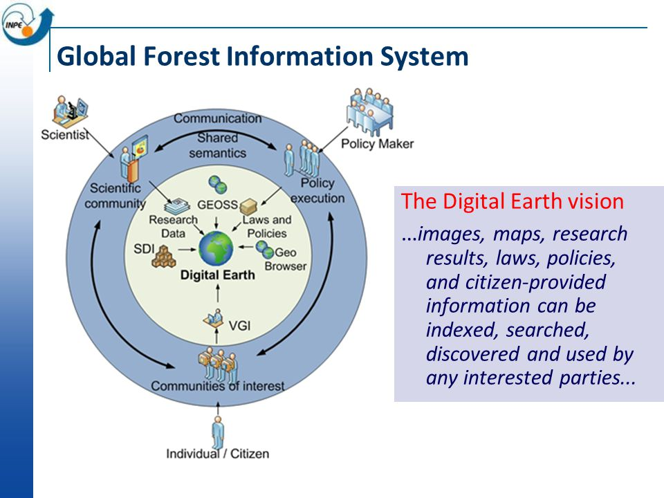 Global Forest Information System The Digital Earth vision … images, maps, research results, laws, policies, and citizen-provided information can be indexed, searched, discovered and used by any interested parties...