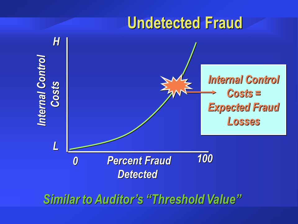 Undetected Fraud 0 0 100 Percent Fraud Detected Percent Fraud Detected Internal Control Costs Internal Control Costs L L H H Internal Control Costs =
