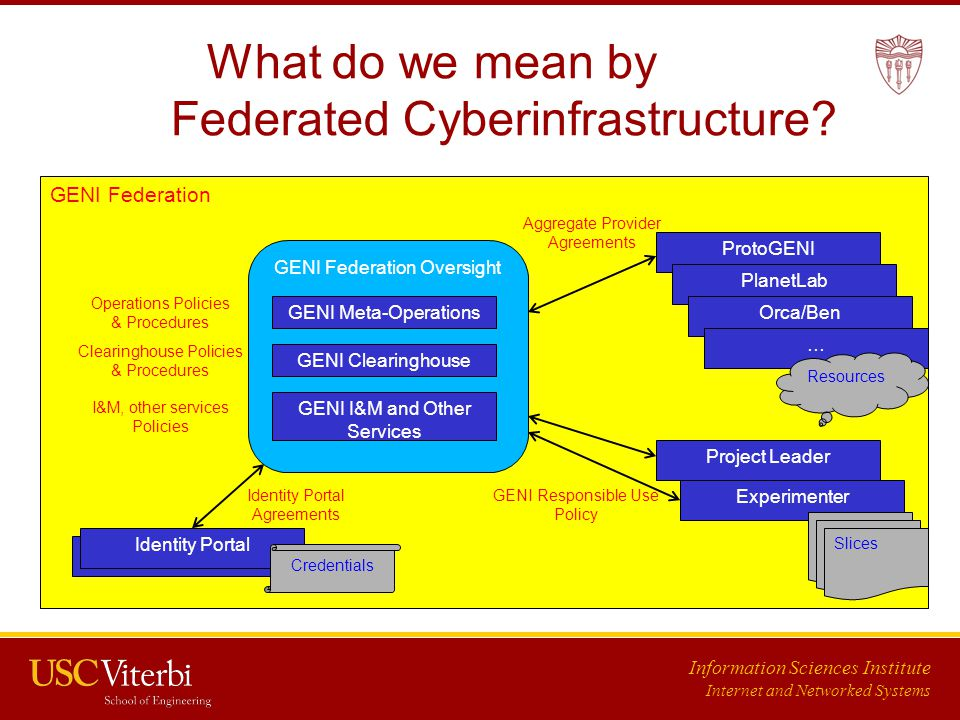 Information Sciences Institute Internet and Networked Systems What do we mean by Federated Cyberinfrastructure.