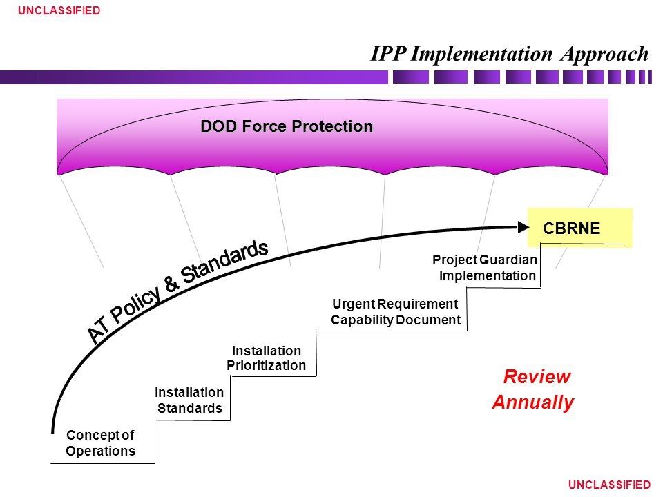 UNCLASSIFIED IPP Implementation Approach Urgent Requirement Capability Document Installation Prioritization Installation Standards CBRNE Concept of Operations DOD Force Protection Review Annually Project Guardian Implementation