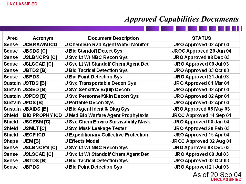 UNCLASSIFIED As of 20 Sep 04 Approved Capabilities Documents