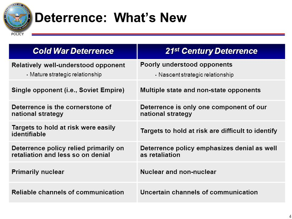 POLICY 15 Deterrence vs.