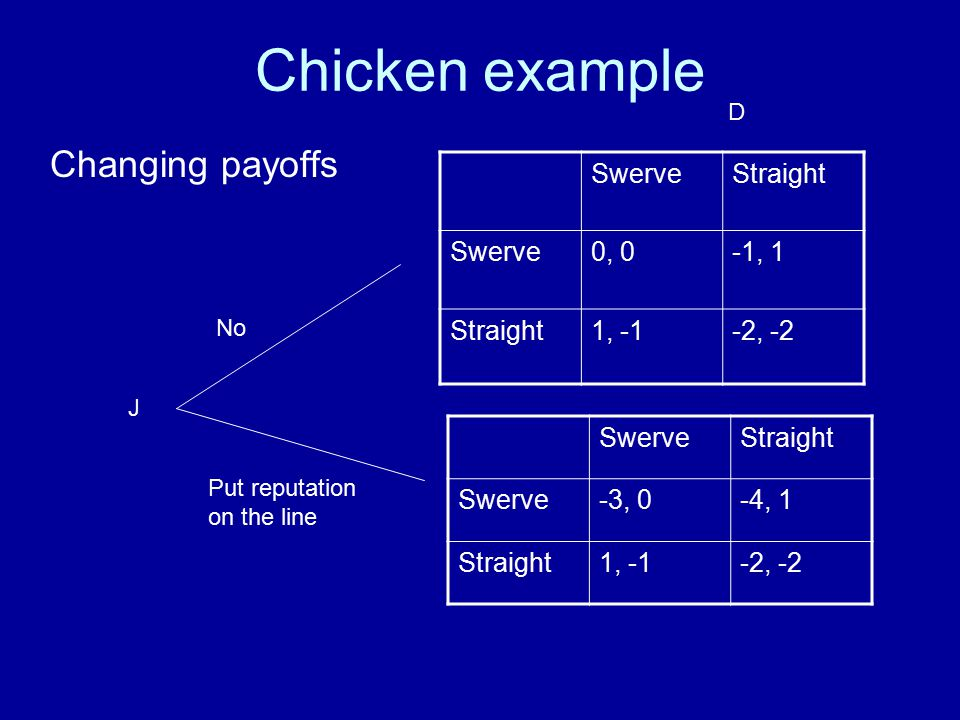 Chicken example Changing payoffs SwerveStraight Swerve0, 0-1, 1 Straight1, -1-2, -2 J D No Put reputation on the line SwerveStraight Swerve-3, 0-4, 1 Straight1, -1-2, -2