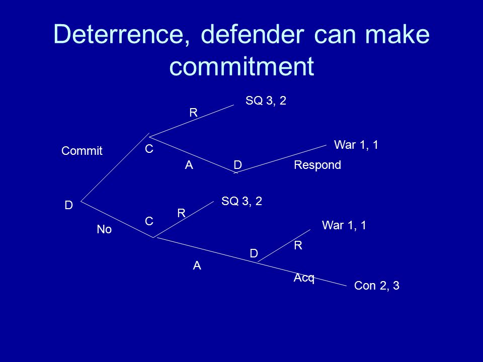 Deterrence, defender can make commitment D Commit No C R ADRespond C R A D R Acq SQ 3, 2 War 1, 1 SQ 3, 2 War 1, 1 Con 2, 3
