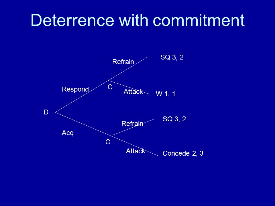 Deterrence with commitment D Respond Acq C C Refrain Attack Refrain Attack SQ 3, 2 W 1, 1 SQ 3, 2 Concede 2, 3