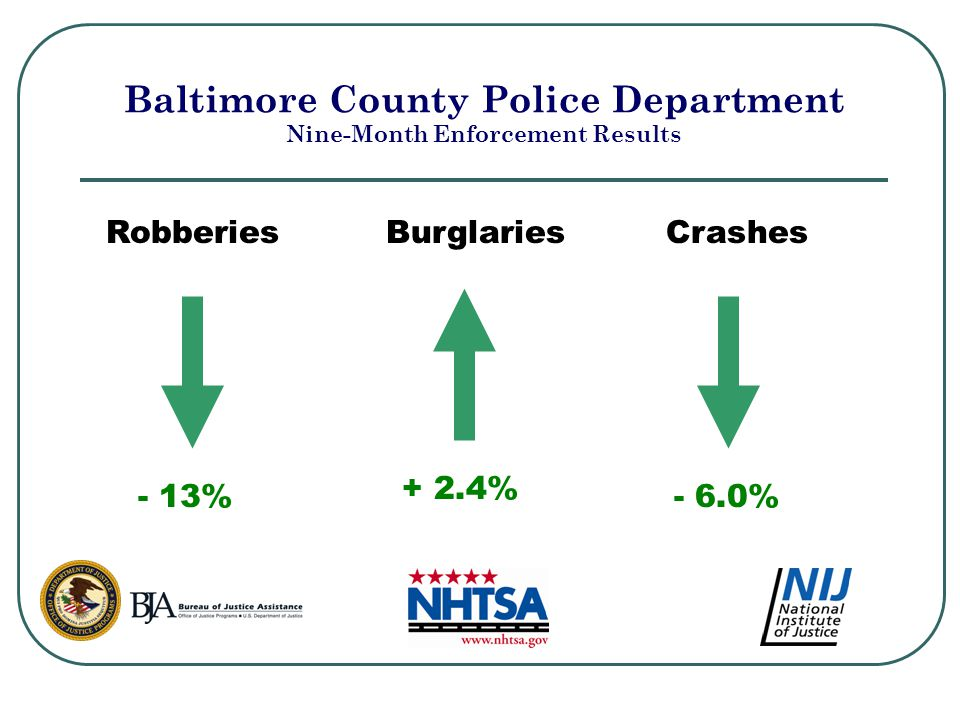 Baltimore County Police Department Nine-Month Enforcement Results RobberiesBurglariesCrashes + 2.4% - 13%- 6.0%