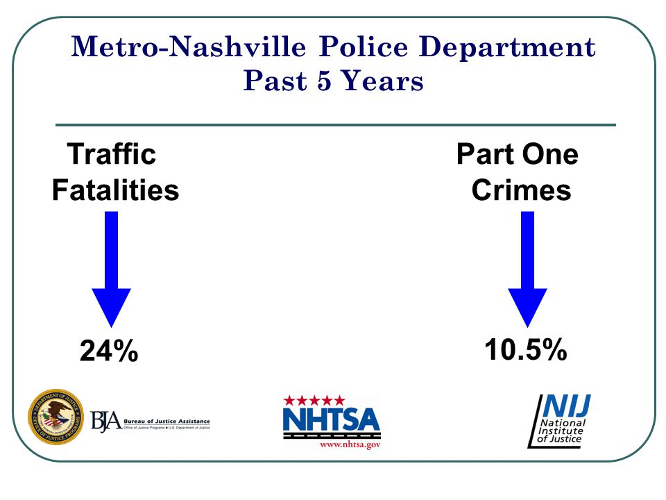 Metro-Nashville Police Department Past 5 Years Traffic Fatalities 24% Part One Crimes 10.5%