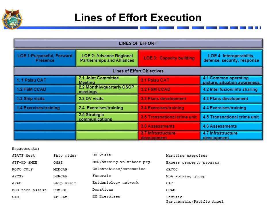 Lines of Effort Execution Lines of Effort Objectives 1.
