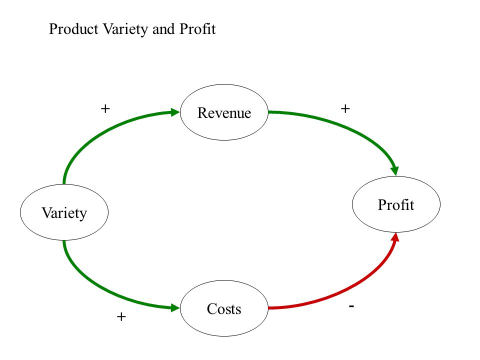 Revenue Costs Profit Variety + + + - Product Variety and Profit