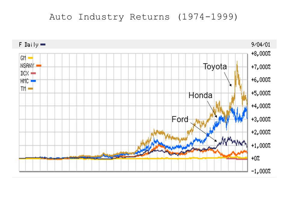 Auto Industry Returns (1974-1999) Toyota Ford Honda