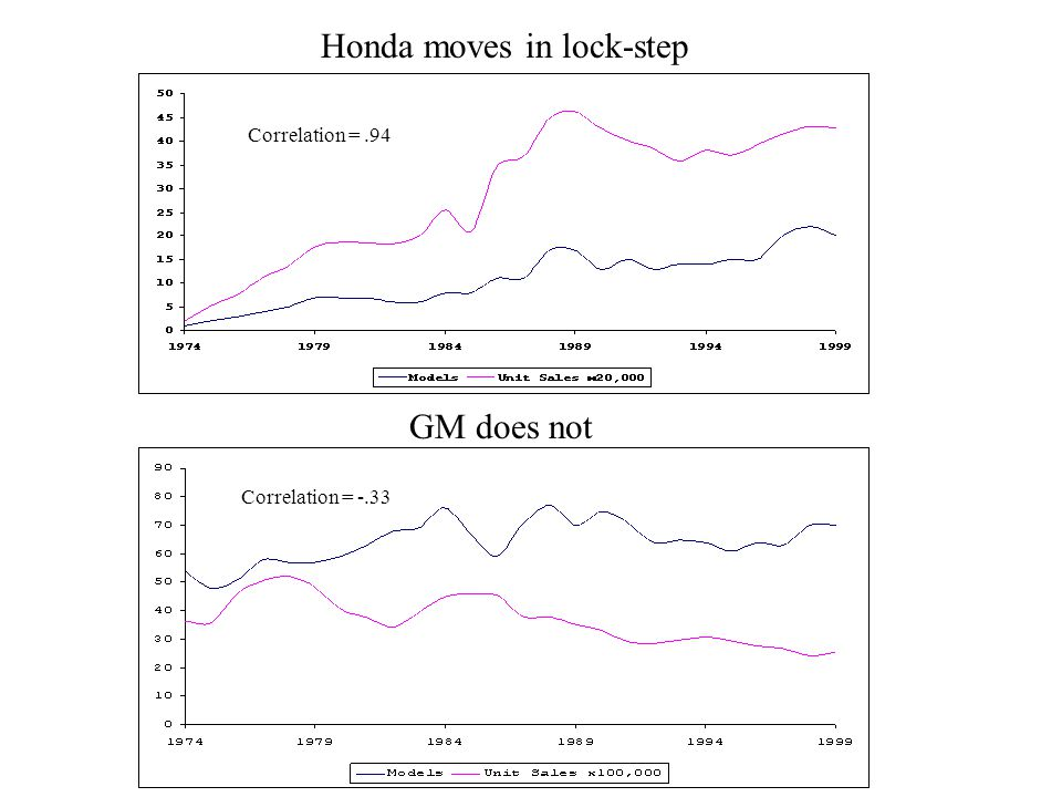 Honda moves in lock-step GM does not Correlation =.94 Correlation = -.33