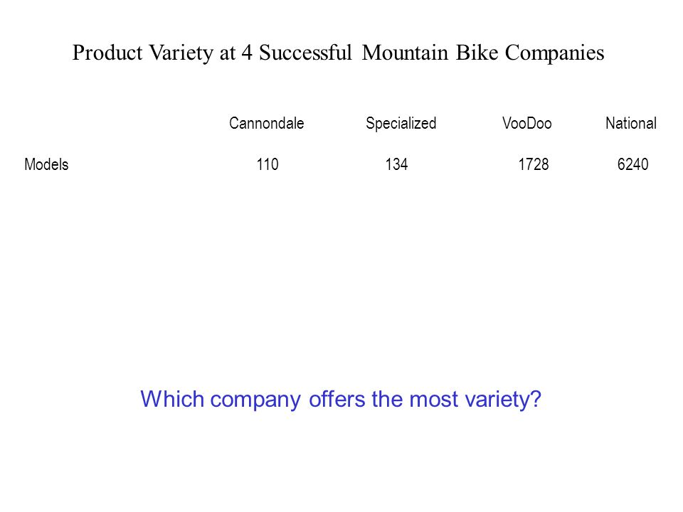 Product Variety at 4 Successful Mountain Bike Companies CannondaleSpecializedVooDoo National Models 110 134 1728 6240 Which company offers the most variety?
