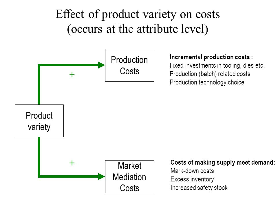 Effect of product variety on costs (occurs at the attribute level) Product variety Production Costs Market Mediation Costs Incremental production costs : Fixed investments in tooling, dies etc.