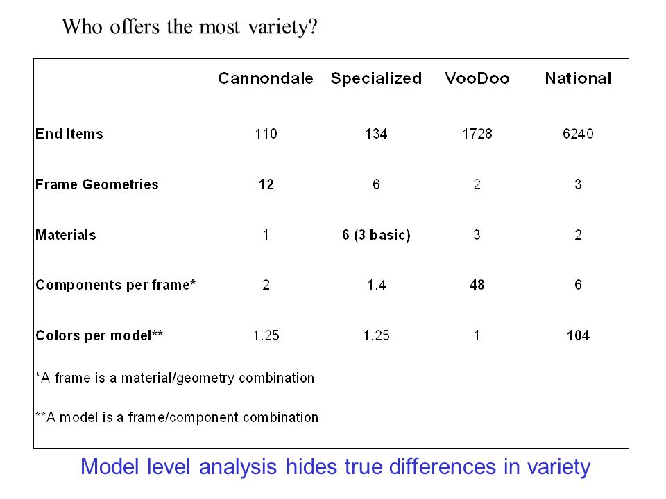 Model level analysis hides true differences in variety Who offers the most variety?