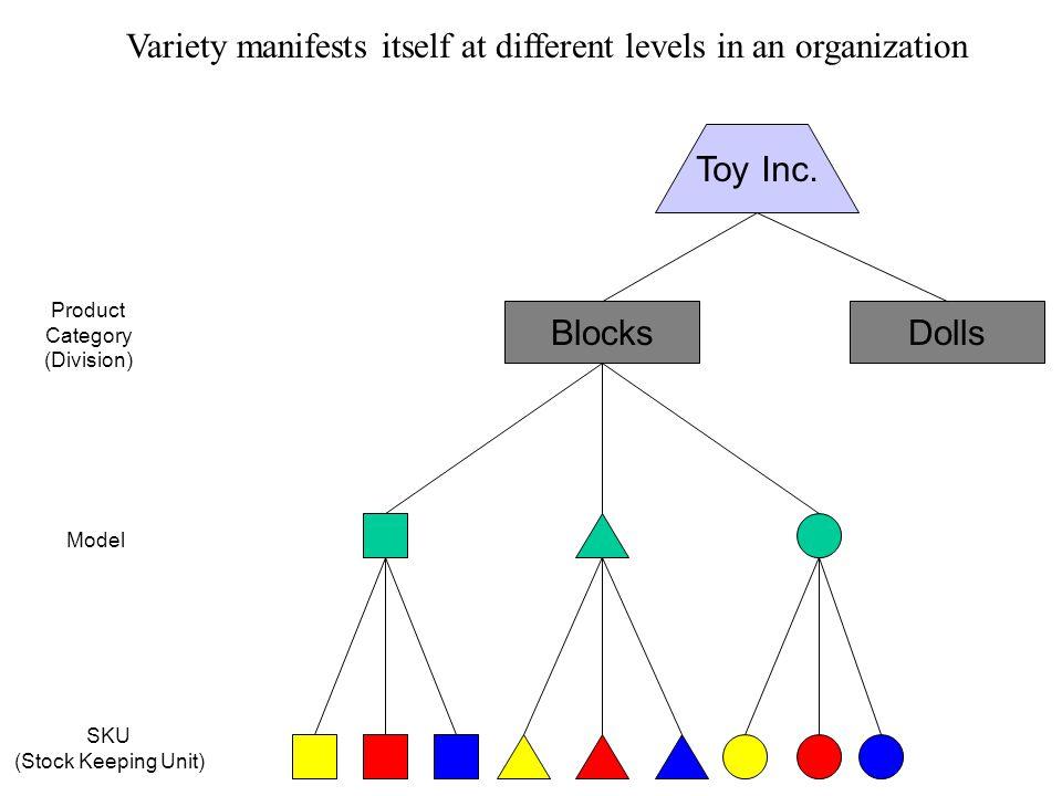 Modular vs. Integral Architecture