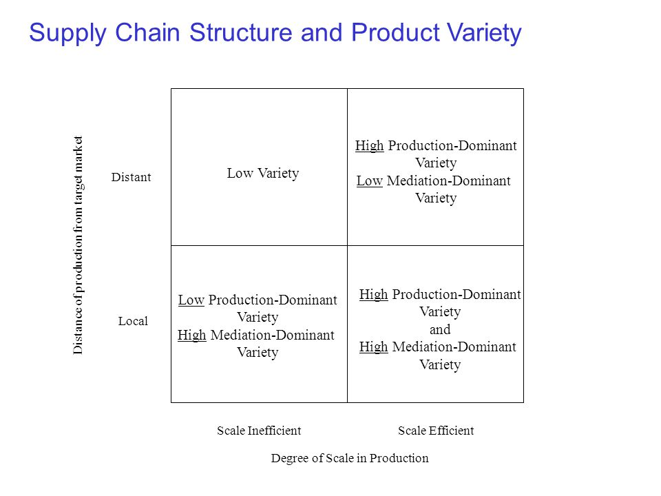 Scale InefficientScale Efficient Local Distant Supply Chain Structure and Product Variety Degree of Scale in Production Distance of production from target market Low Variety High Production-Dominant Variety Low Mediation-Dominant Variety High Production-Dominant Variety and High Mediation-Dominant Variety Low Production-Dominant Variety High Mediation-Dominant Variety