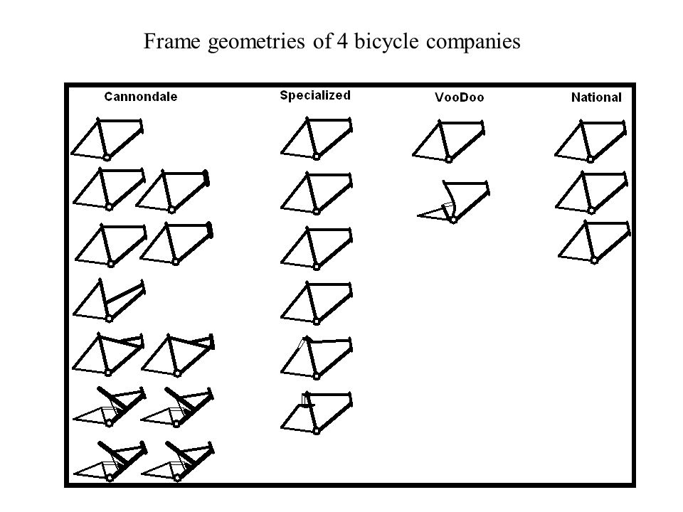 Frame geometries of 4 bicycle companies