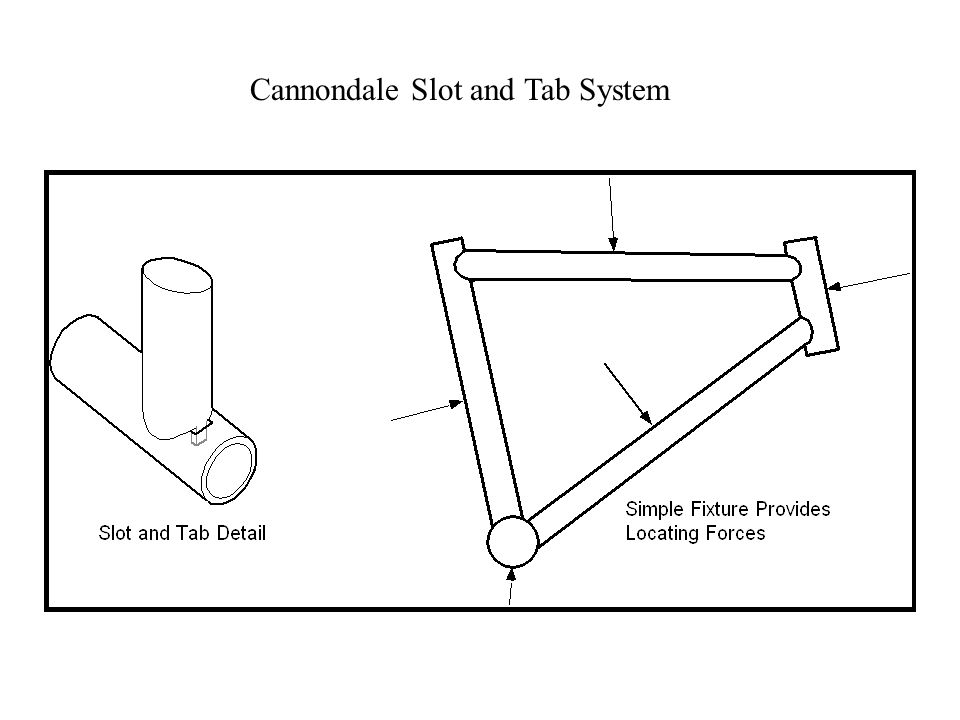 Cannondale Slot and Tab System