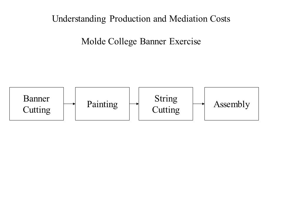Understanding Production and Mediation Costs Molde College Banner Exercise Banner Cutting AssemblyPainting String Cutting