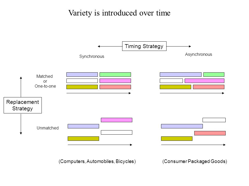 Variety is introduced over time Matched or One-to-one Synchronous Asynchronous Timing Strategy Replacement Strategy Unmatched (Computers, Automobiles, Bicycles)(Consumer Packaged Goods)