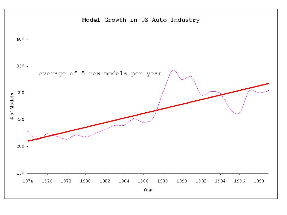 Average of 5 new models per year