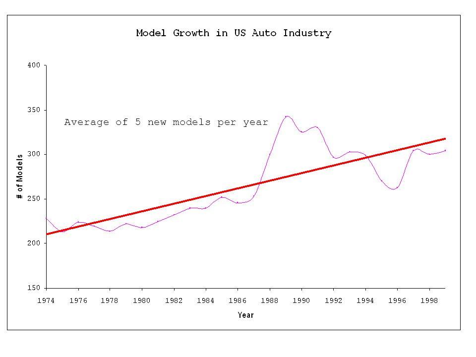 Decreasing sales per model in autos and bicycles… Increasing sales per model in mutual funds and PCs