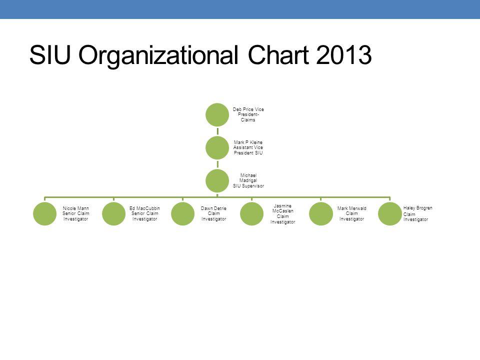 SIU Organizational Chart 2013 Deb Price Vice President- Claims Mark P Kleine Assistant Vice President SIU Michael Madrigal SIU Supervisor Nicole Mann