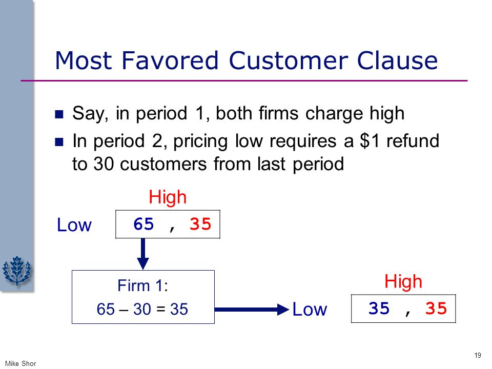Most Favored Customer Clause Say, in period 1, both firms charge high In period 2, pricing low requires a $1 refund to 30 customers from last period M