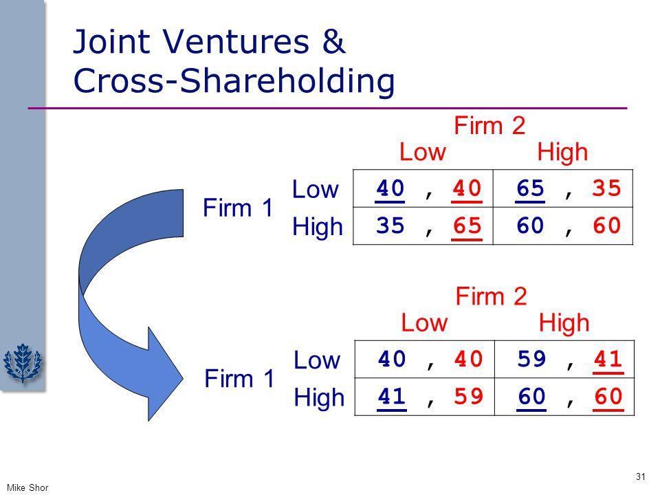 Joint Ventures & Cross-Shareholding Mike Shor 31 LowHigh Firm 1 Low 40, 40 59, 41 High 41, 59 60, 60 Firm 2 LowHigh Firm 1 Low 40, 40 65, 35 High 35,