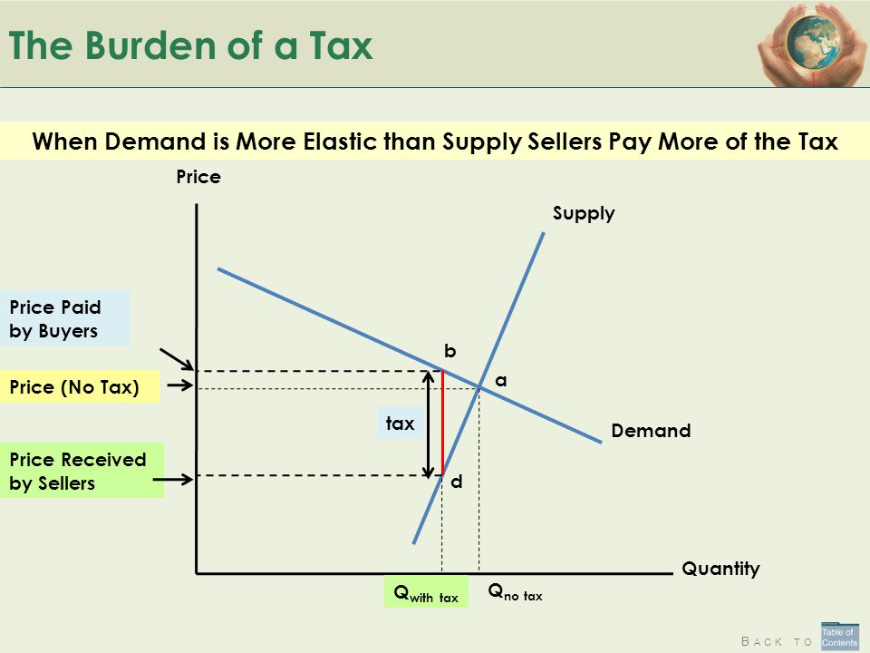 B ACK TO The Burden of a Tax When Demand is More Elastic than Supply Sellers Pay More of the Tax Quantity Price Demand Supply Q no tax Price (No Tax)