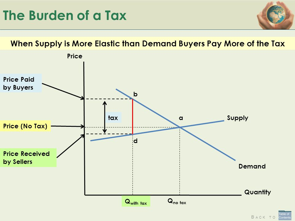 B ACK TO The Burden of a Tax When Supply is More Elastic than Demand Buyers Pay More of the Tax Quantity Price Q with tax Price Paid by Buyers Price R