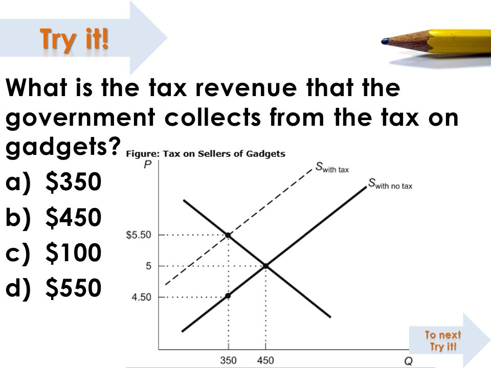What is the tax revenue that the government collects from the tax on gadgets? a)$350 b)$450 c)$100 d)$550