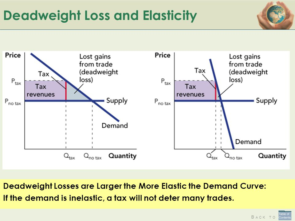 B ACK TO Deadweight Loss and Elasticity Deadweight Losses are Larger the More Elastic the Demand Curve: If the demand is inelastic, a tax will not det