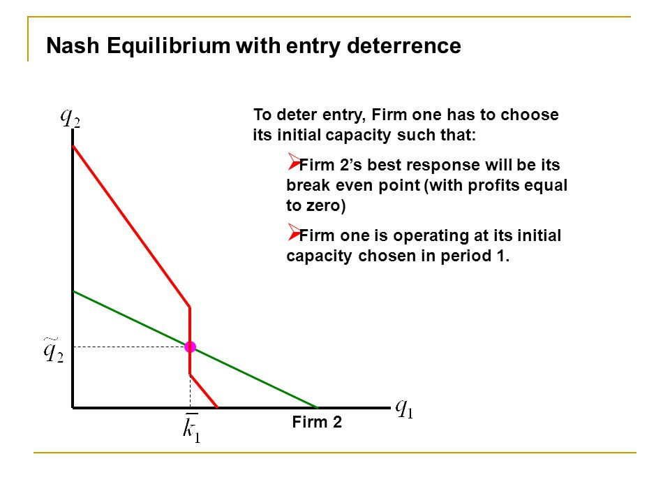 Firm 2 Nash Equilibrium with entry deterrence To deter entry, Firm one has to choose its initial capacity such that:  Firm 2's best response will be