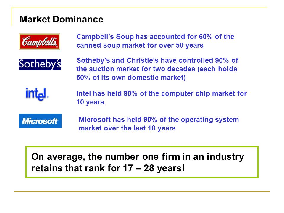 Campbell's Soup has accounted for 60% of the canned soup market for over 50 years Market Dominance Sotheby's and Christie's have controlled 90% of the