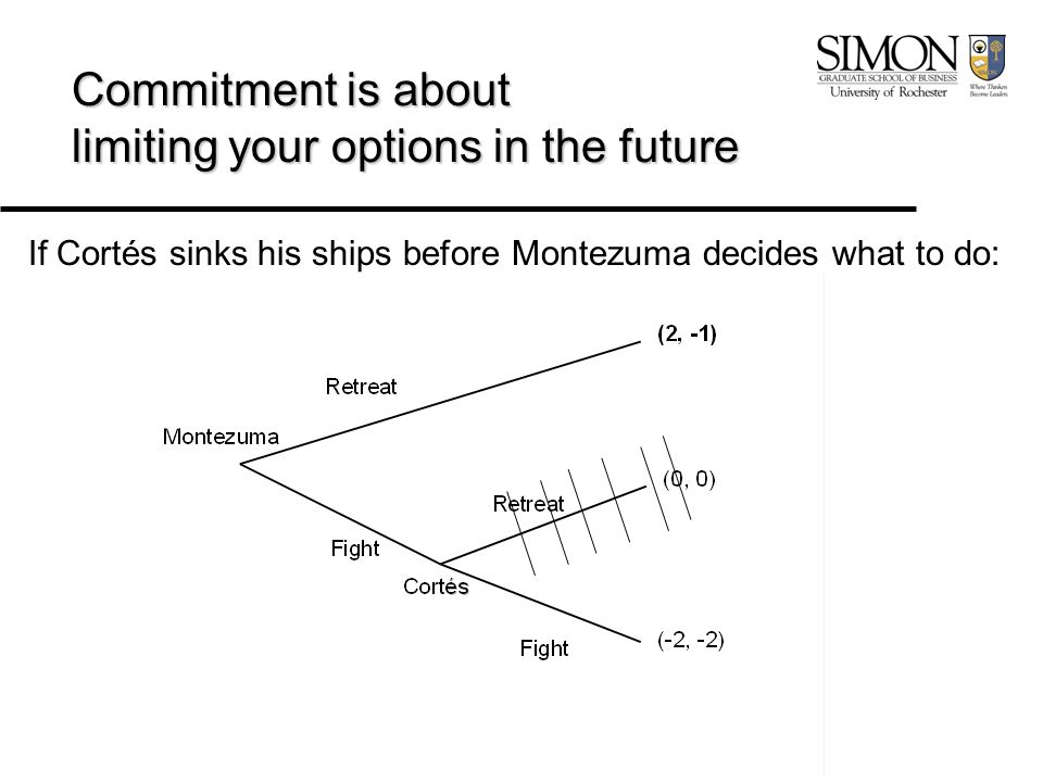 Commitment is about limiting your options in the future If Cortés sinks his ships before Montezuma decides what to do: