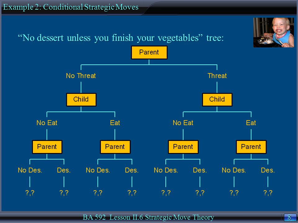 8 8 BA 592 Lesson II.6 Strategic Move Theory No dessert unless you finish your vegetables tree: Example 2: Conditional Strategic Moves