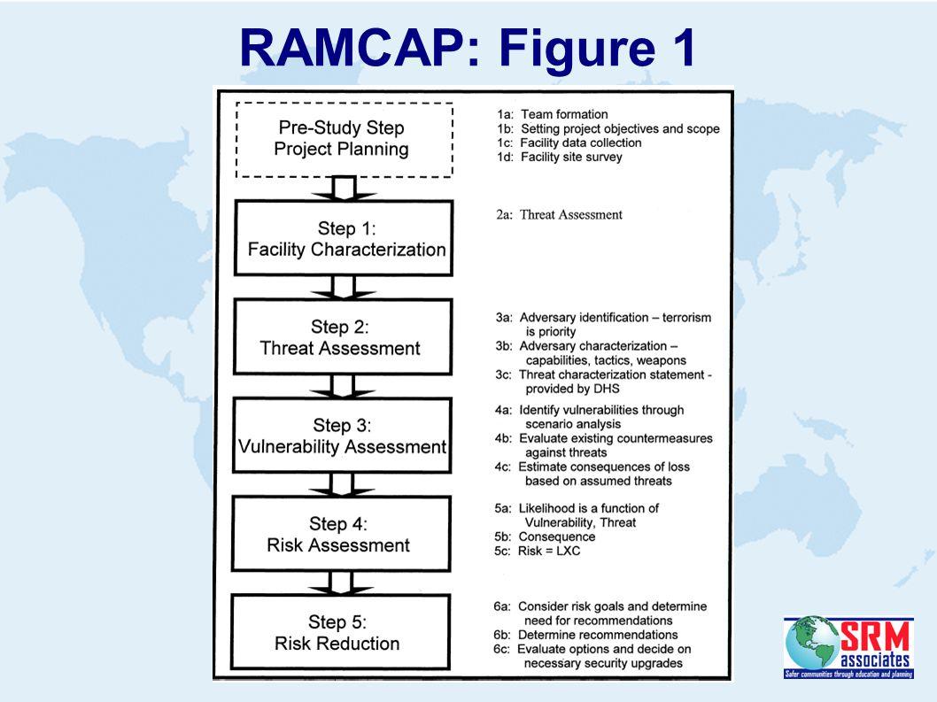 RAMCAP: Figure 1