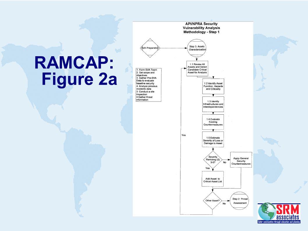 RAMCAP: Figure 2a