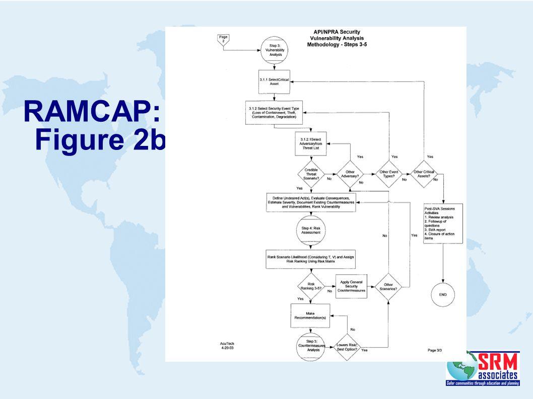 RAMCAP: Figure 2b