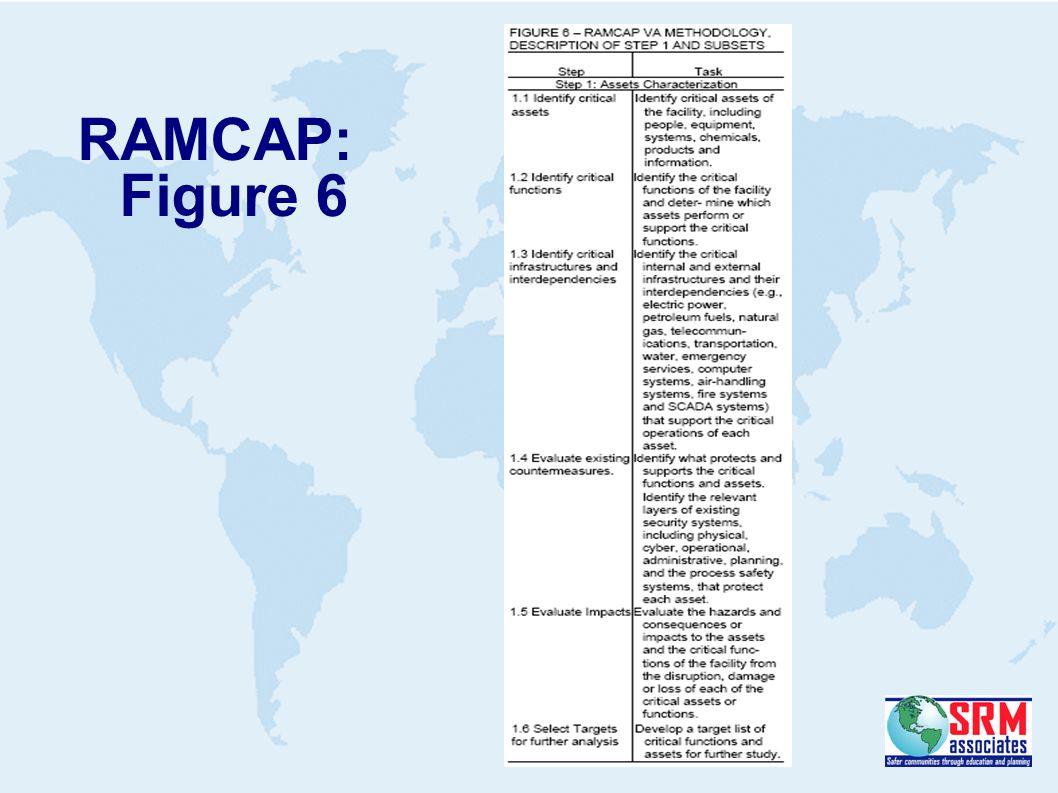 RAMCAP: Figure 6