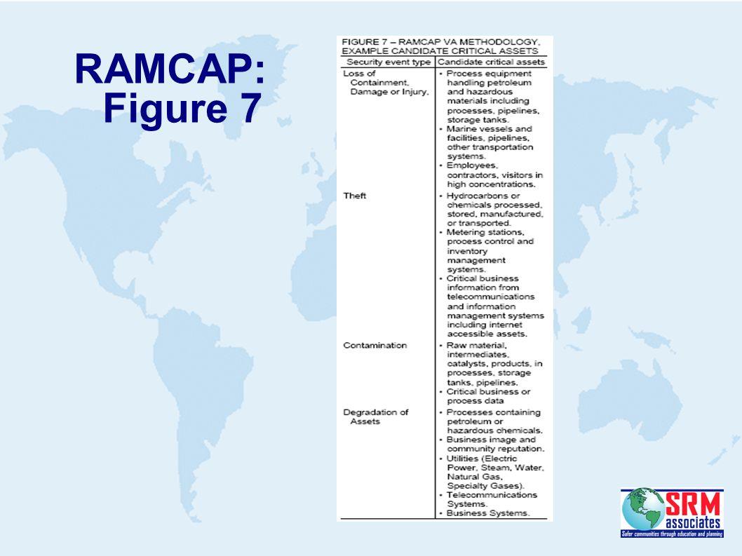 RAMCAP: Figure 7
