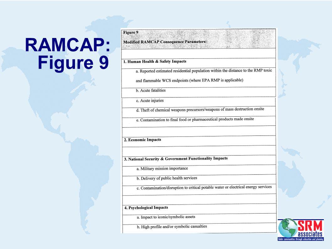 RAMCAP: Figure 9
