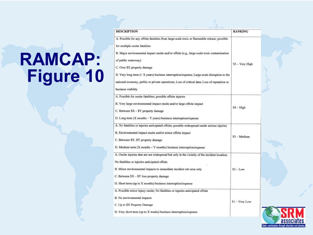 RAMCAP: Figure 10