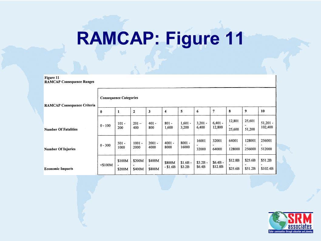 RAMCAP: Figure 11